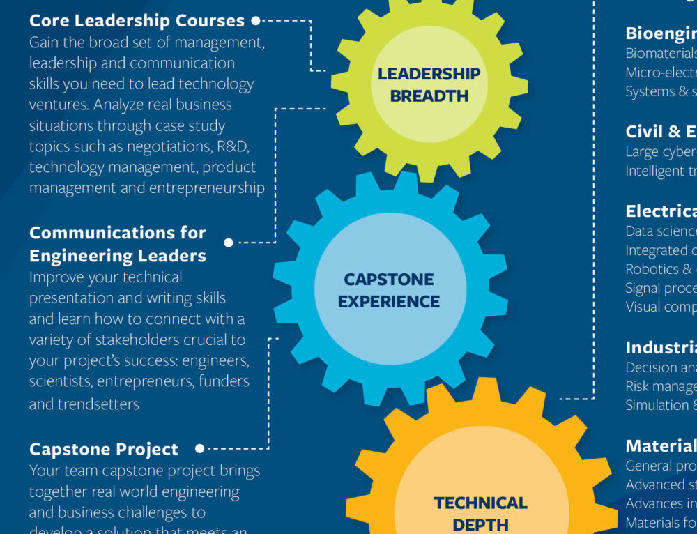 Master's of Engineering Brochure
